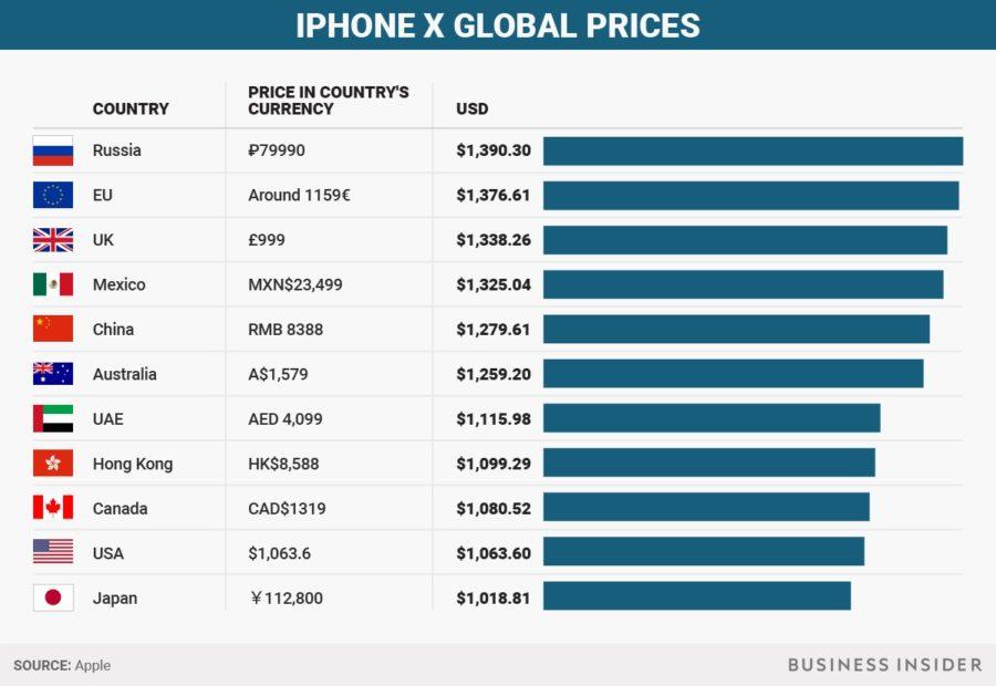 Цены на Айфон десять в мире