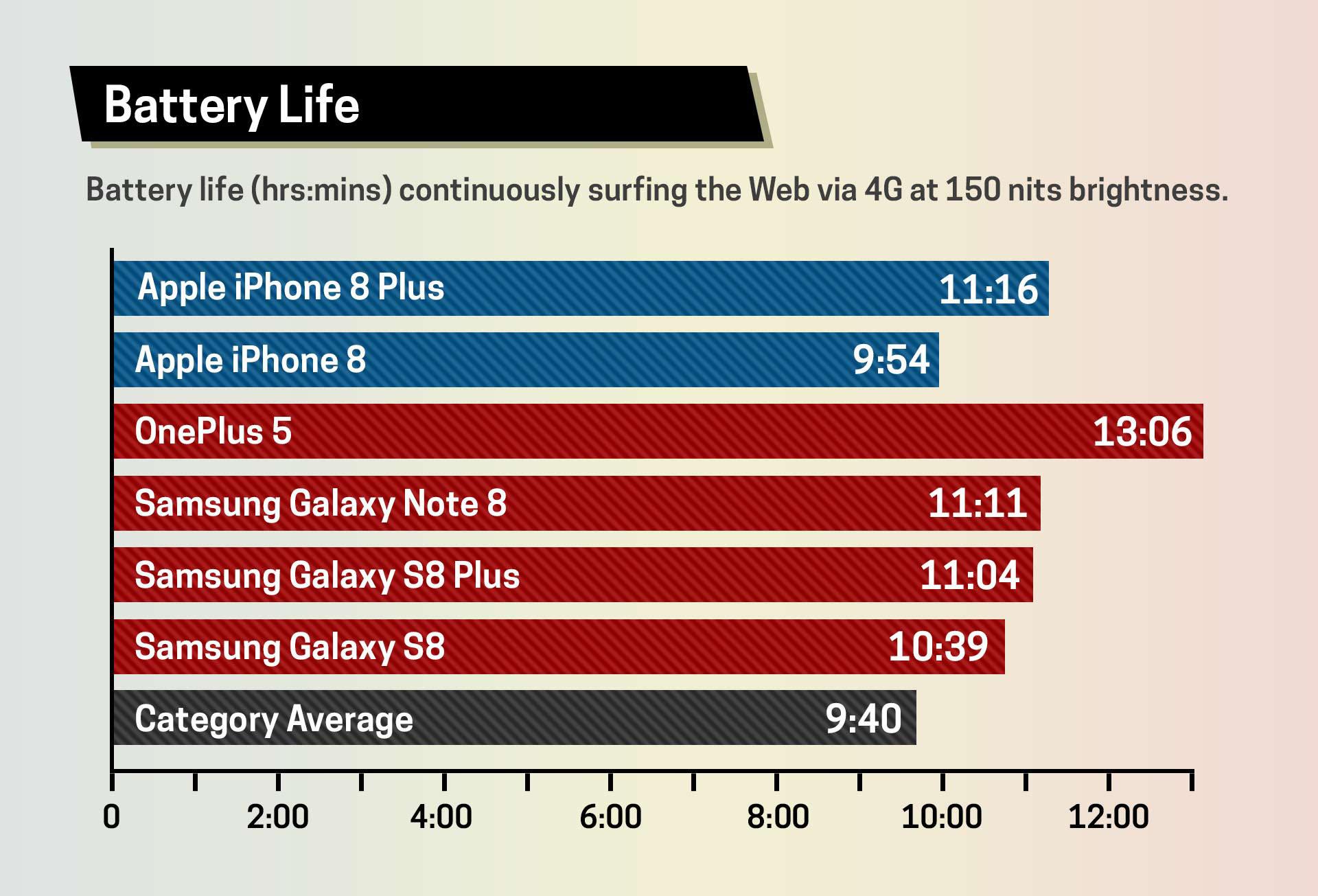 Работа аккумуляторов iPhone 8 и Samsung Galaxy S8