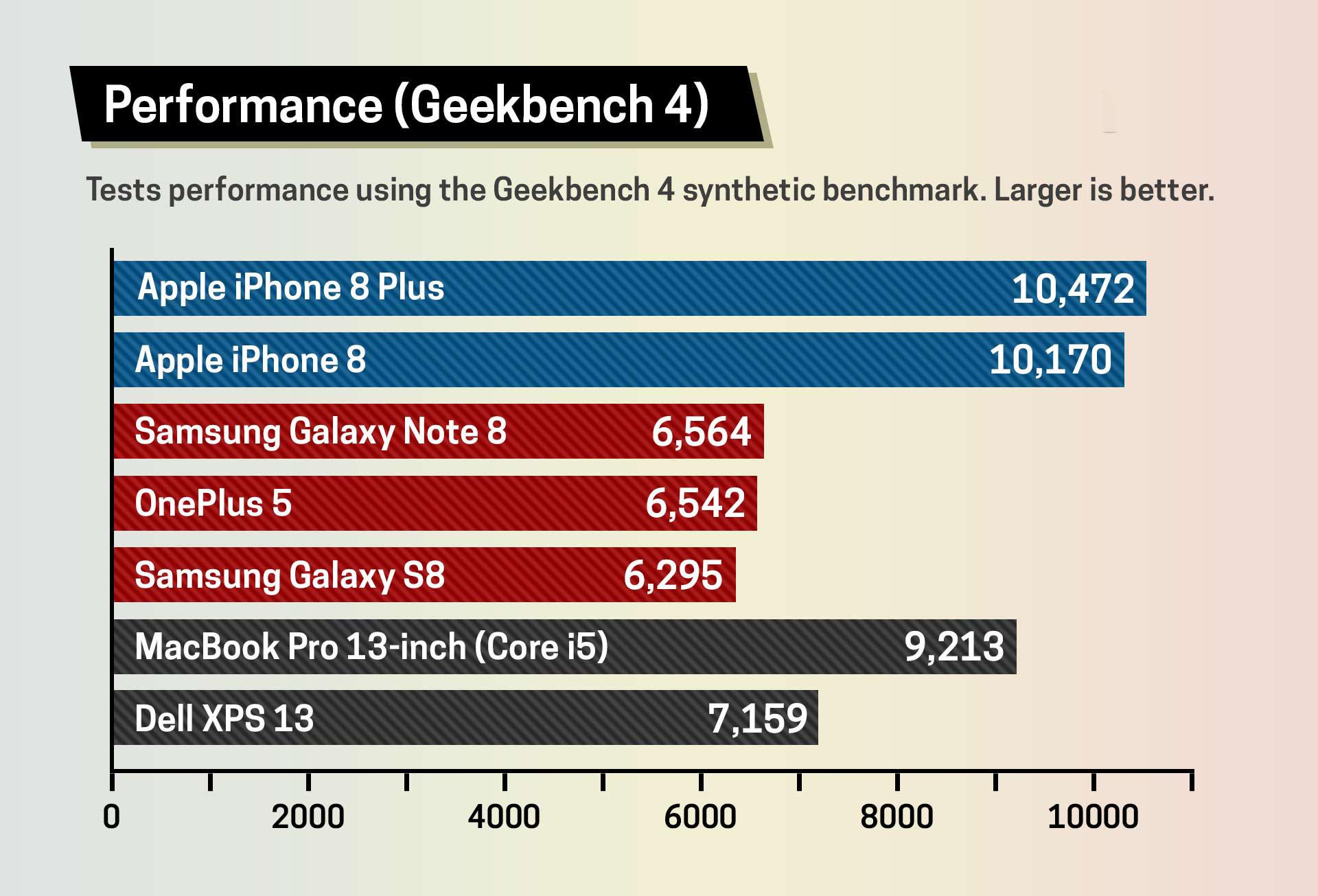 Сравнение iPhone 8 и Samsung Galaxy S8 в Geekbench
