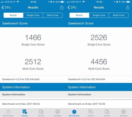 Среднестатистические показатели iPhone 6S - 2330 и 3984 баллов