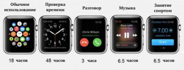 Время работы Apple Watch 4