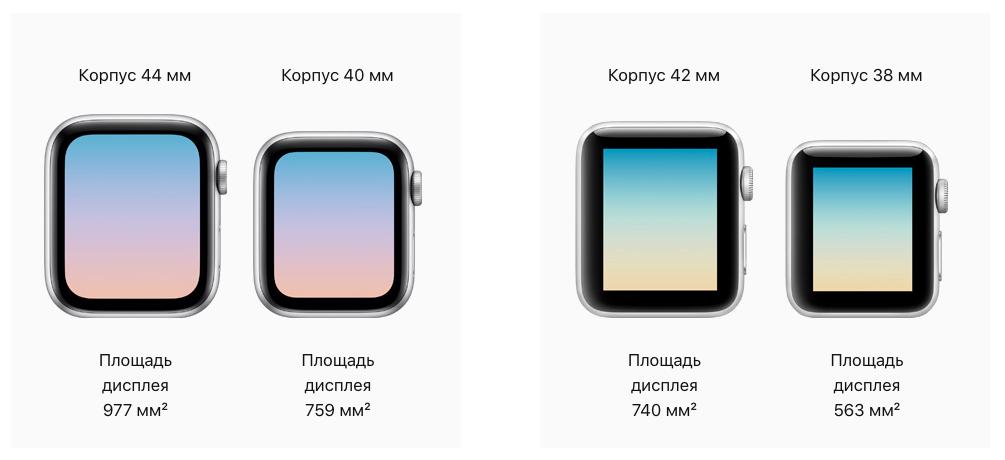 Экраны Apple Watch 4 и Apple Watch 3